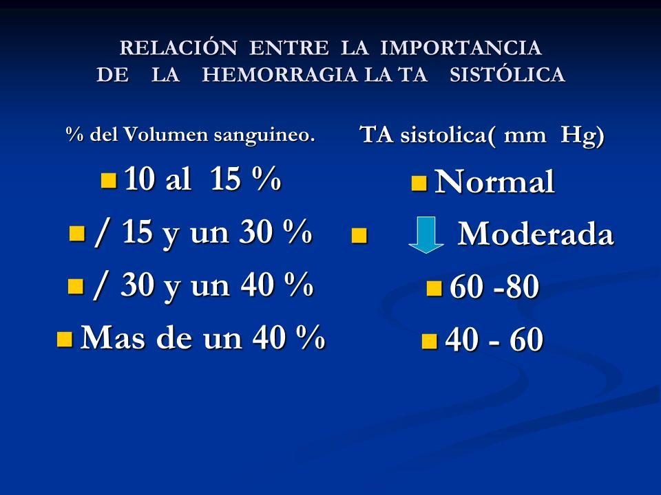 RELACIÓN ENTRE LA IMPORTANCIA DE LA HEMORRAGIA LA TA SISTÓLICA % del Volumen sanguineo. 10 al 15 % 10 al 15 % / 15 y un 30 % / 15 y un 30 % / 30 y un
