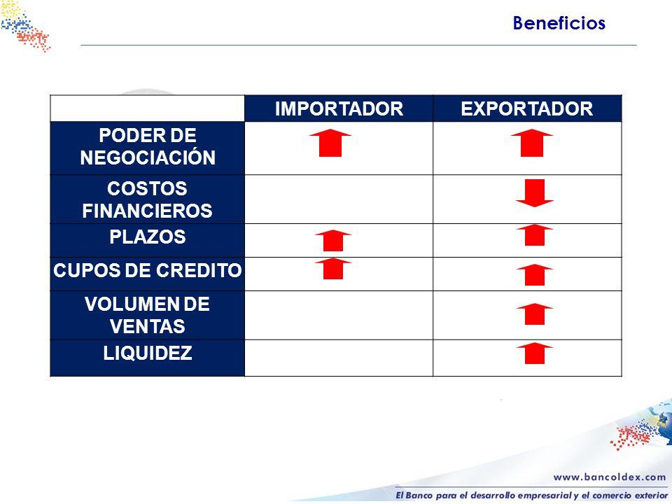Beneficios IMPORTADOREXPORTADOR PODER DE NEGOCIACIÓN COSTOS FINANCIEROS PLAZOS CUPOS DE CREDITO VOLUMEN DE VENTAS LIQUIDEZ