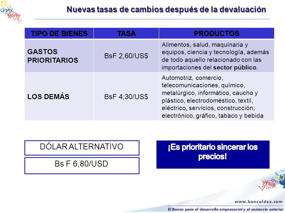 Nuevas tasas de cambios después de la devaluación TIPO DE BIENES TASAPRODUCTOS GASTOS PRIORITARIOS BsF 2,60/US$ Alimentos, salud, maquinaria y equipos, ciencia y tecnología, además de todo aquello relacionado con las importaciones del sector público.