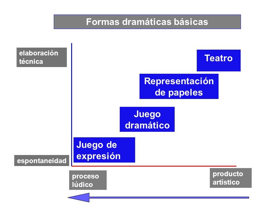 Formas dramáticas básicas elaboración técnica espontaneidad elaboración técnica proceso lúdico producto artístico Juego de expresión Juego dramático R