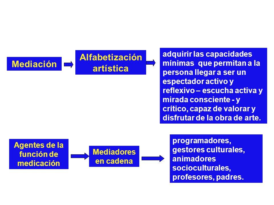 Mediación Alfabetización artística adquirir las capacidades mínimas que permitan a la persona llegar a ser un espectador activo y reflexivo – escucha
