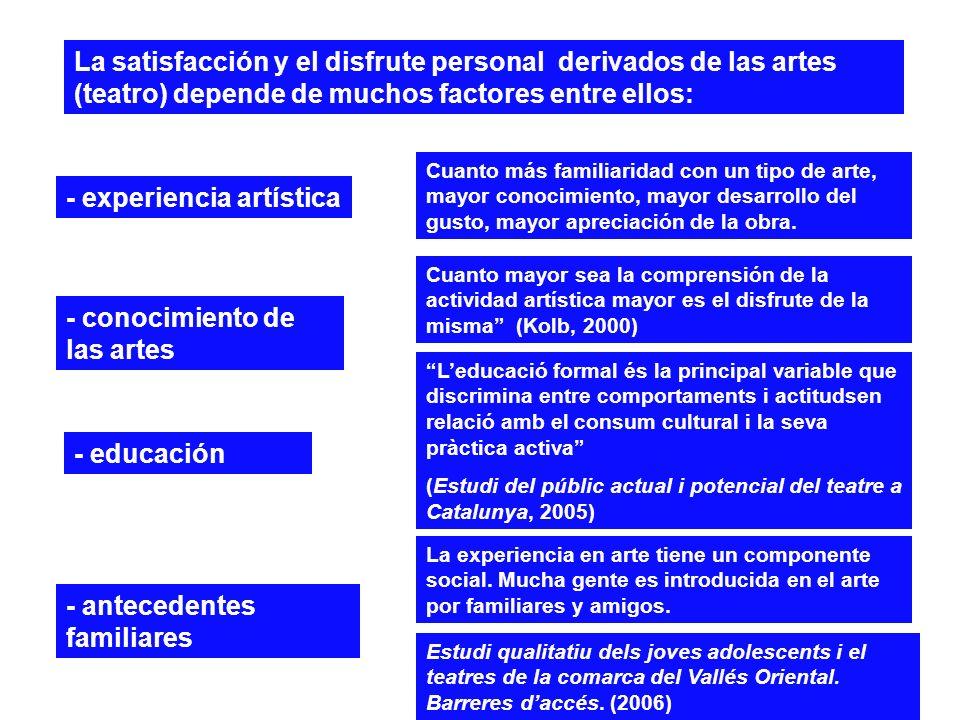 La satisfacción y el disfrute personal derivados de las artes (teatro) depende de muchos factores entre ellos: Cuanto mayor sea la comprensión de la a