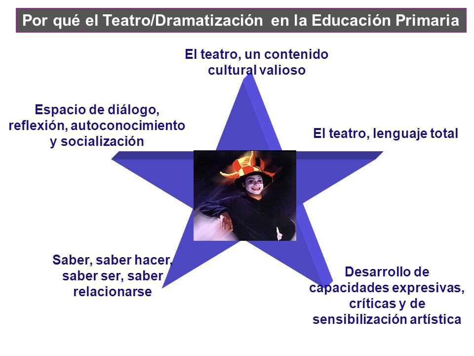 El teatro, un contenido cultural valioso Espacio de diálogo, reflexión, autoconocimiento y socialización Desarrollo de capacidades expresivas, crítica