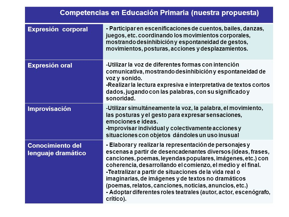 Competencias en Educación Primaria (nuestra propuesta) Expresión corporal - Participar en escenificaciones de cuentos, bailes, danzas, juegos, etc. co