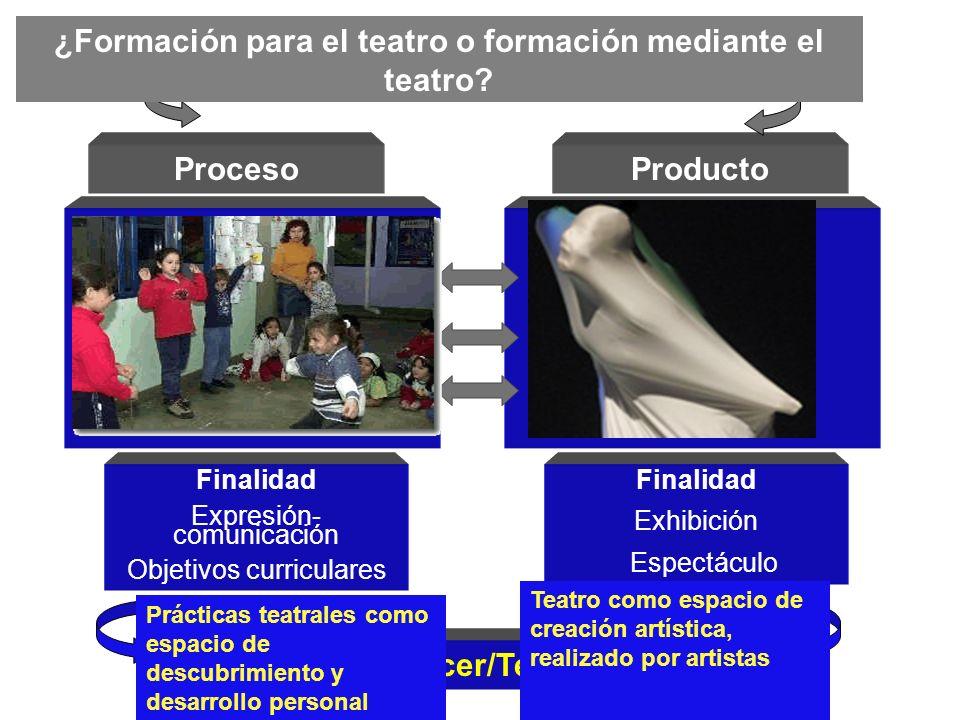 Actividades dramáticas Juego de expresión Juego dramático Activ. de sensopercepción Representación de papeles Dramatización Arte dramático Espectáculo