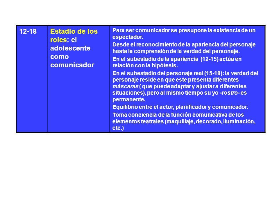 12-18Estadio de los roles: el adolescente como comunicador Para ser comunicador se presupone la existencia de un espectador. Desde el reconocimiento d