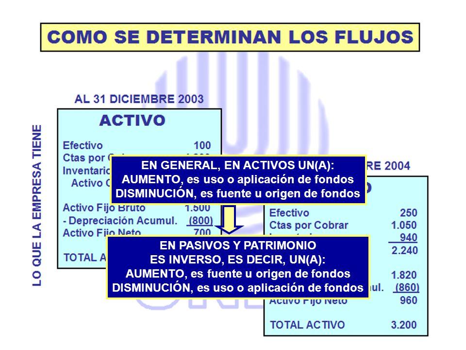 EN GENERAL, EN ACTIVOS UN(A): AUMENTO, es uso o aplicación de fondos DISMINUCIÓN, es fuente u origen de fondos EN PASIVOS Y PATRIMONIO ES INVERSO, ES