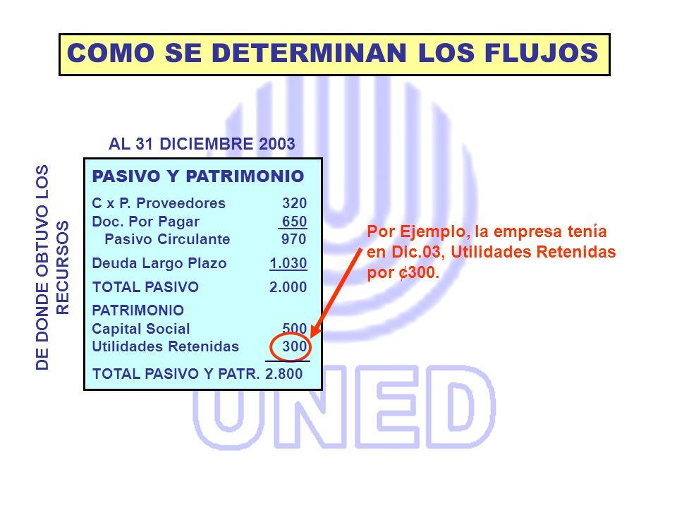 PASIVO Y PATRIMONIO C x P. Proveedores 320 Doc. Por Pagar 650 Pasivo Circulante 970 Deuda Largo Plazo 1.030 TOTAL PASIVO 2.000 PATRIMONIO Capital Soci