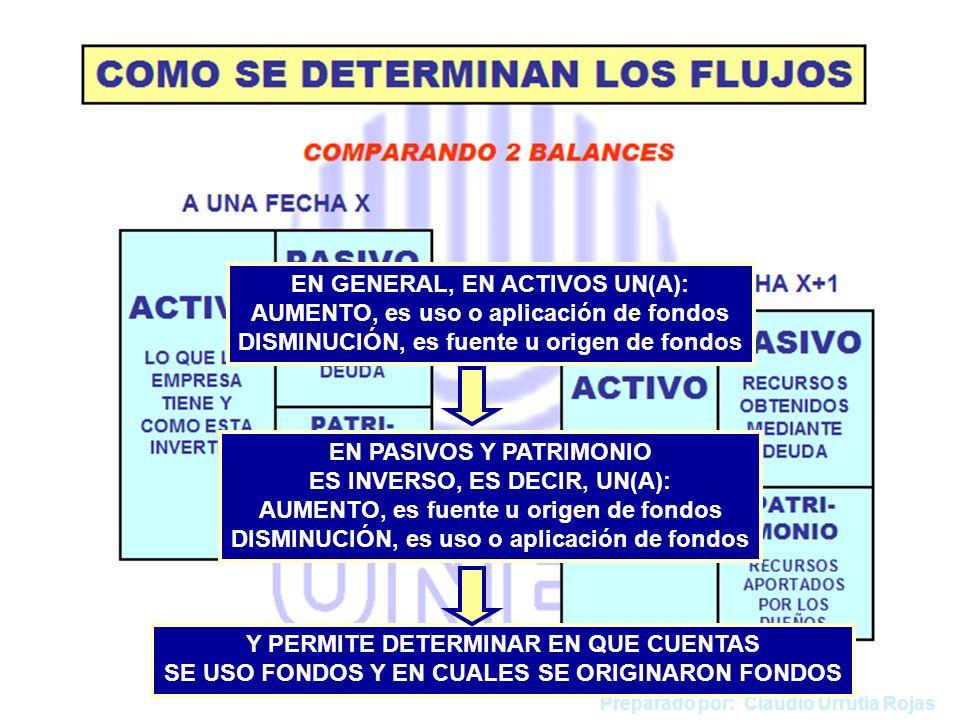 Preparado por: Claudio Urrutia Rojas EN GENERAL, EN ACTIVOS UN(A): AUMENTO, es uso o aplicación de fondos DISMINUCIÓN, es fuente u origen de fondos EN