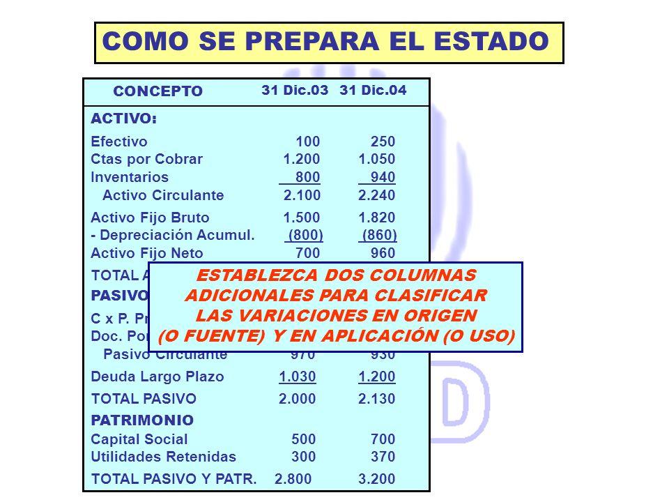 COMO SE PREPARA EL ESTADO ACTIVO: Efectivo 100 250 Ctas por Cobrar 1.2001.050 Inventarios 800 940 Activo Circulante 2.1002.240 Activo Fijo Bruto 1.500