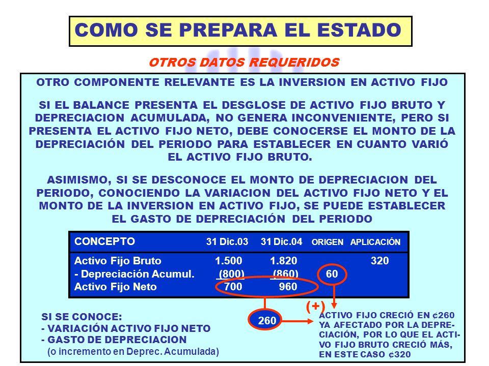 COMO SE PREPARA EL ESTADO OTROS DATOS REQUERIDOS CONCEPTO 31 Dic.03 31 Dic.04 ORIGEN APLICACIÓN Activo Fijo Bruto 1.5001.820 320 - Depreciación Acumul