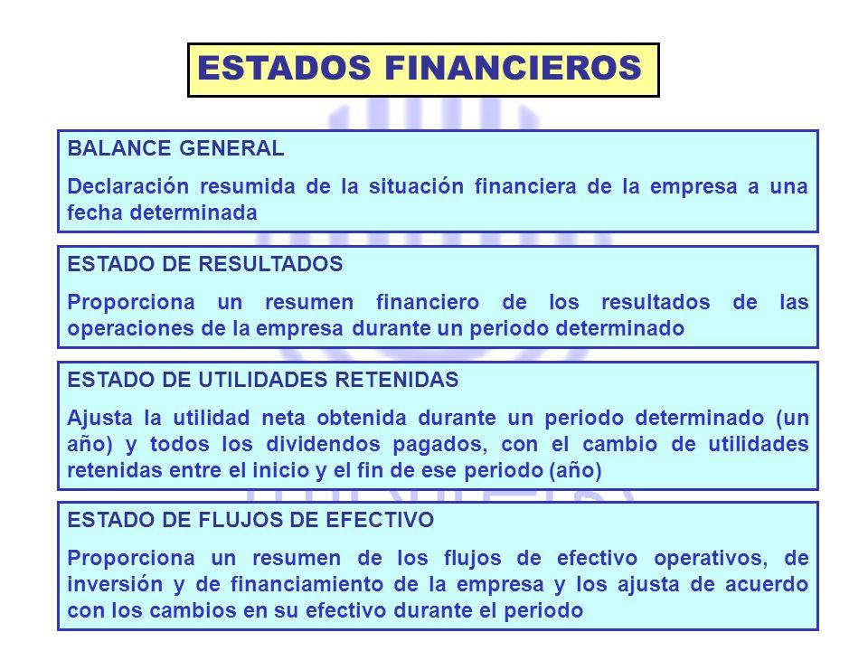 ESTADOS FINANCIEROS BALANCE GENERAL Declaración resumida de la situación financiera de la empresa a una fecha determinada ESTADO DE RESULTADOS Proporc