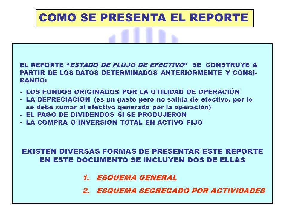 COMO SE PRESENTA EL REPORTE EL REPORTE ESTADO DE FLUJO DE EFECTIVO SE CONSTRUYE A PARTIR DE LOS DATOS DETERMINADOS ANTERIORMENTE Y CONSI- RANDO: - LOS