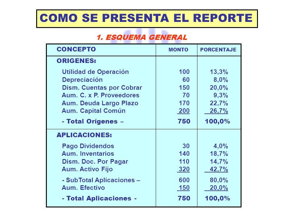 COMO SE PRESENTA EL REPORTE 1. ESQUEMA GENERAL CONCEPTO MONTO PORCENTAJE ORIGENES: Utilidad de Operación 100 13,3% Depreciación 60 8,0% Dism. Cuentas