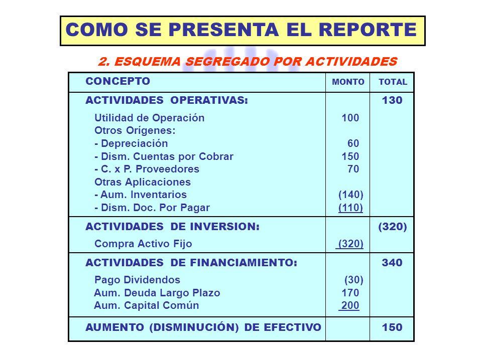 COMO SE PRESENTA EL REPORTE CONCEPTO MONTO TOTAL ACTIVIDADES OPERATIVAS: 130 Utilidad de Operación 100 Otros Orígenes: - Depreciación 60 - Dism. Cuent