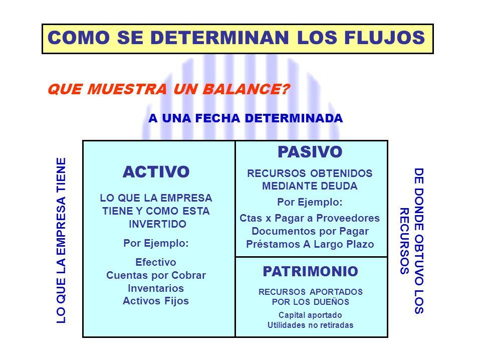 Efectivo 100 Ctas por Cobrar 1.200 Inventarios 800 Activo Fijo Bruto 1.500 - Depreciación Acumul.
