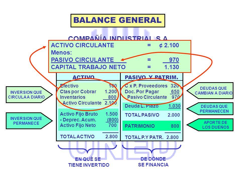 COMPAÑÍA INDUSTRIAL S.A. BALANCE GENERAL AL 31 DICIEMBRE 2003 BALANCE GENERAL ACTIVO CIRCULANTE = 2.100 (CAPITAL TRABAJO) EN QUÉ SE TIENE INVERTIDO DE