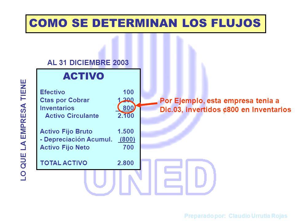 COMO SE DETERMINAN LOS FLUJOS ACTIVO Efectivo 100 Ctas por Cobrar 1.200 Inventarios 800 Activo Circulante 2.100 Activo Fijo Bruto 1.500 - Depreciación Acumul.