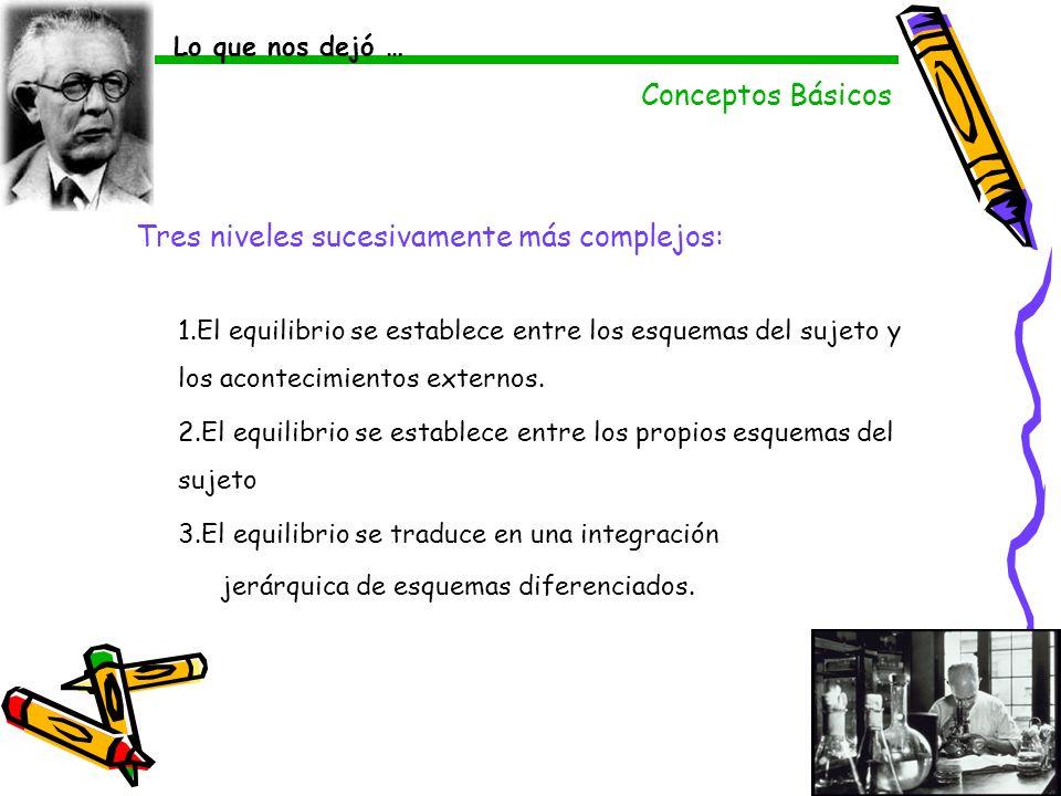 Tres niveles sucesivamente más complejos: 1.El equilibrio se establece entre los esquemas del sujeto y los acontecimientos externos. 2.El equilibrio s