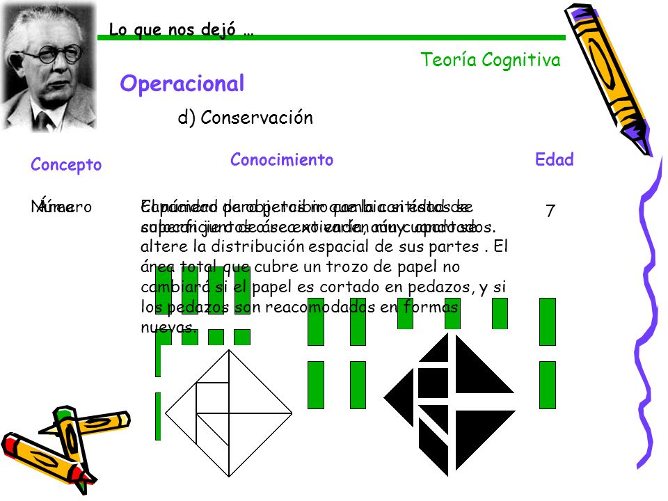 Operacional d) Conservación Concepto ConocimientoEdad NúmeroEl número de objetos no cambia si éstos se colocan juntos o se extienden muy apartados. 7