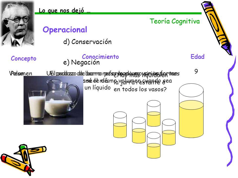 Teoría Cognitiva Operacional d) Conservación Concepto ConocimientoEdad PesoEl pedazo de barro pesa lo mismo sin importar la forma que se le dé. 9 Volu