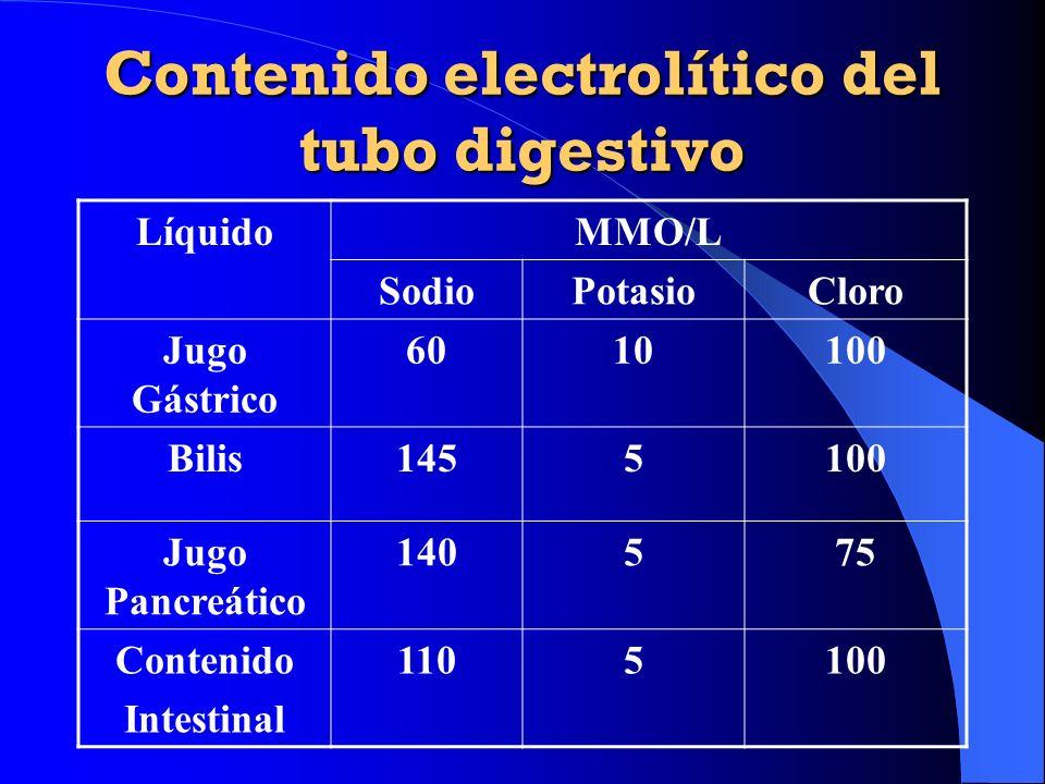 Contenido electrolítico del tubo digestivo LíquidoMMO/L SodioPotasioCloro Jugo Gástrico 6010100 Bilis1455100 Jugo Pancreático 140575 Contenido Intesti