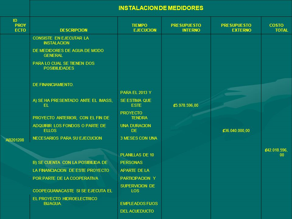 INSTALACION DE MEDIDORES ID PROY ECTODESCRIPCION TIEMPO EJECUCION PRESUPUESTO INTERNO PRESUPUESTO EXTERNO COSTO TOTAL AB201208 CONSISTE EN EJECUTAR LA INSTALACION DE MEDIDORES DE AGUA DE MODO GENERAL PARA LO CUAL SE TIENEN DOS POSIBILIDADES DE FINANCIAMIENTO.