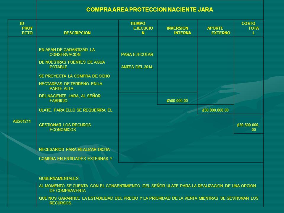 COMPRA AREA PROTECCION NACIENTE JARA ID PROY ECTODESCRIPCION TIEMPO EJECUCIO N INVERSION INTERNA APORTE EXTERNO COSTO TOTA L AB201211 EN AFAN DE GARANTIZAR LA CONSERVACIONPARA EJECUTAR DE NUESTRAS FUENTES DE AGUA POTABLEANTES DEL 2014.