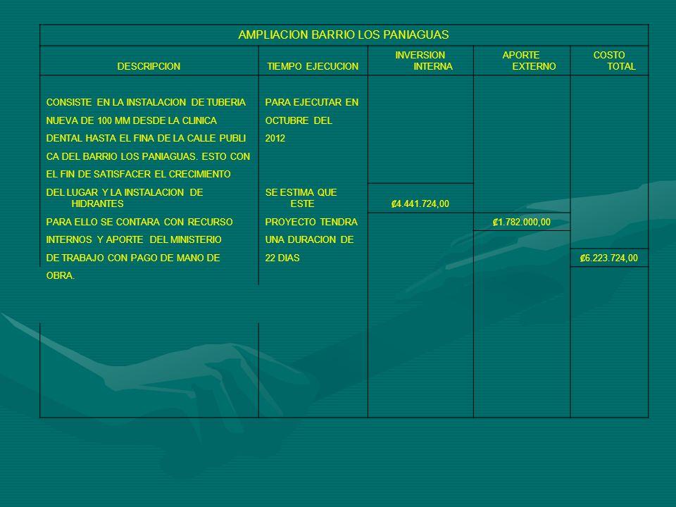 AMPLIACION BARRIO LOS PANIAGUAS DESCRIPCIONTIEMPO EJECUCION INVERSION INTERNA APORTE EXTERNO COSTO TOTAL CONSISTE EN LA INSTALACION DE TUBERIAPARA EJECUTAR EN NUEVA DE 100 MM DESDE LA CLINICAOCTUBRE DEL DENTAL HASTA EL FINA DE LA CALLE PUBLI2012 CA DEL BARRIO LOS PANIAGUAS.