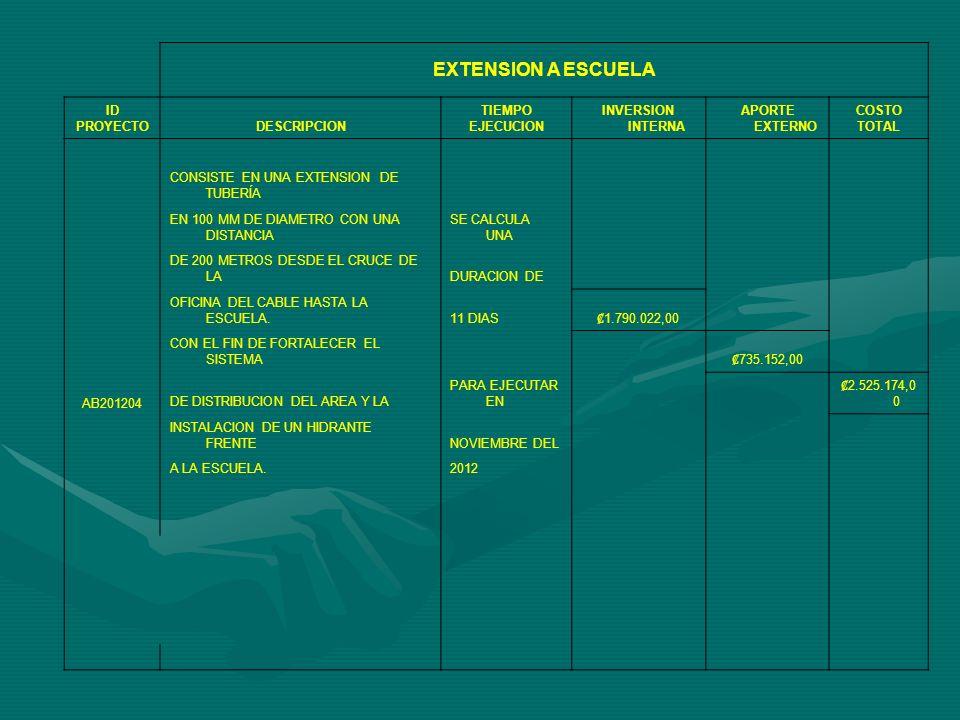 EXTENSION A ESCUELA ID PROYECTODESCRIPCION TIEMPO EJECUCION INVERSION INTERNA APORTE EXTERNO COSTO TOTAL AB201204 CONSISTE EN UNA EXTENSION DE TUBERÍA EN 100 MM DE DIAMETRO CON UNA DISTANCIA SE CALCULA UNA DE 200 METROS DESDE EL CRUCE DE LADURACION DE OFICINA DEL CABLE HASTA LA ESCUELA.11 DIAS 1.790.022,00 CON EL FIN DE FORTALECER EL SISTEMA 735.152,00 DE DISTRIBUCION DEL AREA Y LA PARA EJECUTAR EN 2.525.174,0 0 INSTALACION DE UN HIDRANTE FRENTENOVIEMBRE DEL A LA ESCUELA.2012