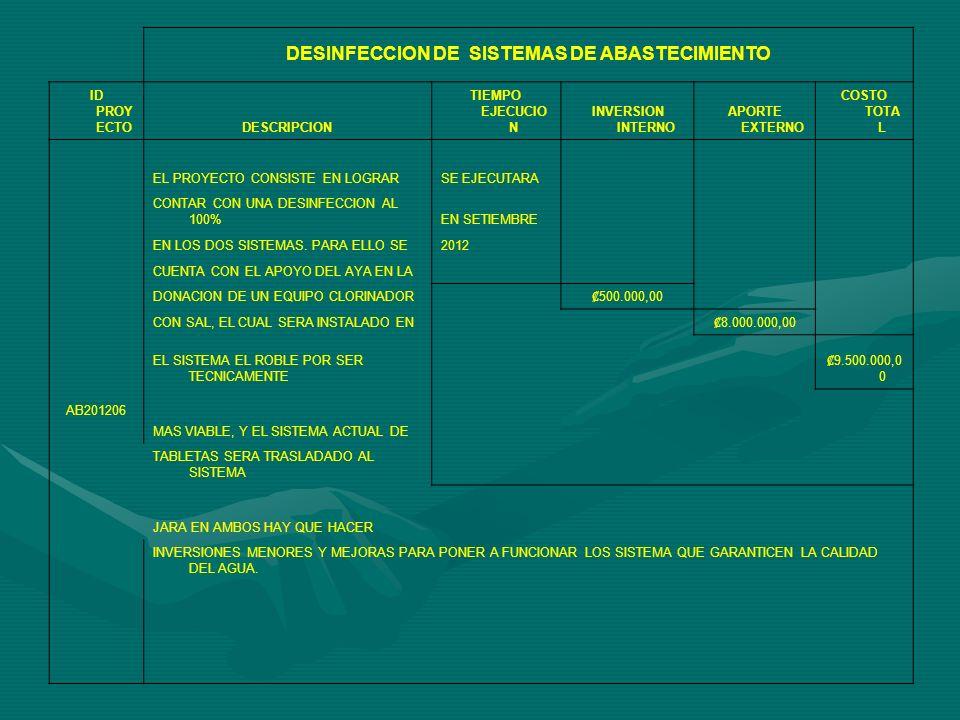 DESINFECCION DE SISTEMAS DE ABASTECIMIENTO ID PROY ECTODESCRIPCION TIEMPO EJECUCIO N INVERSION INTERNO APORTE EXTERNO COSTO TOTA L AB201206 EL PROYECTO CONSISTE EN LOGRARSE EJECUTARA CONTAR CON UNA DESINFECCION AL 100%EN SETIEMBRE EN LOS DOS SISTEMAS.
