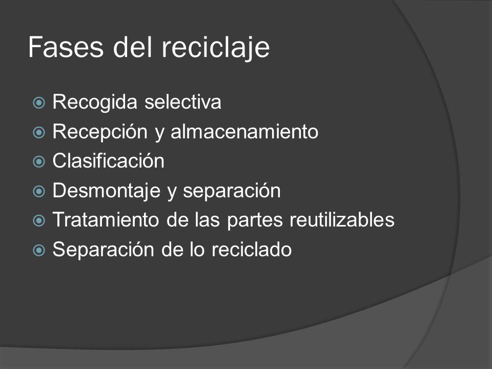 Fases del reciclaje Recogida selectiva Recepción y almacenamiento Clasificación Desmontaje y separación Tratamiento de las partes reutilizables Separa