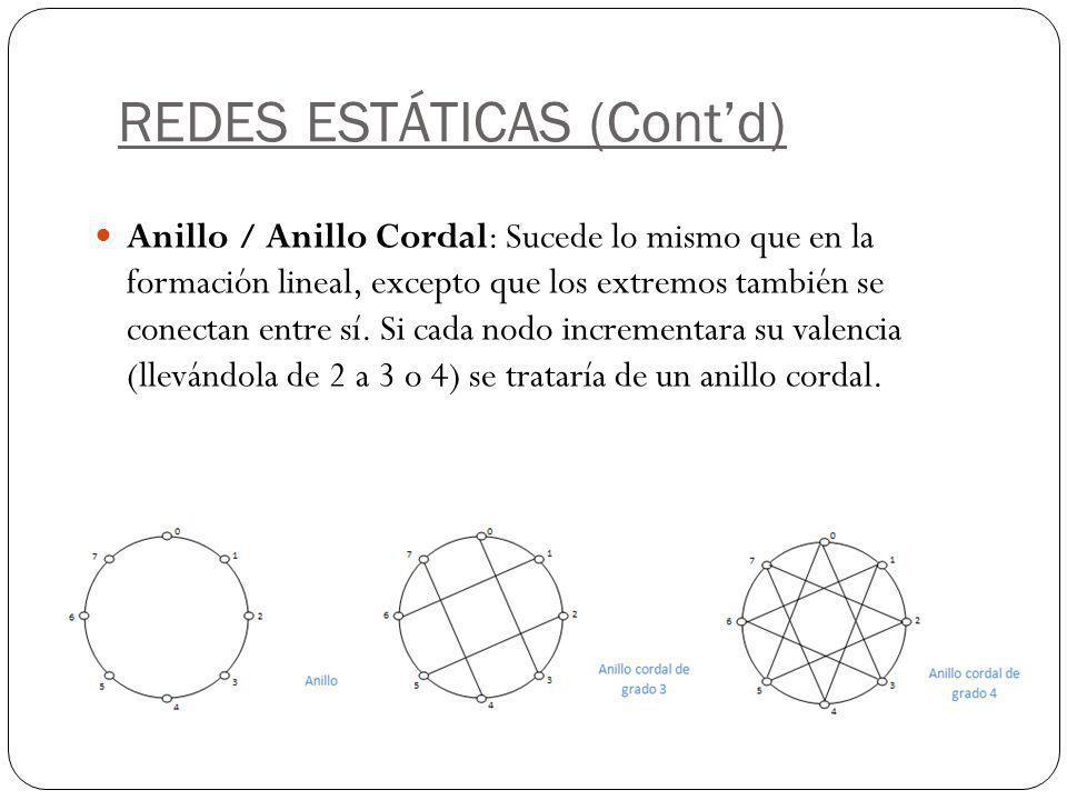 REDES ESTÁTICAS (Contd) Anillo / Anillo Cordal: Sucede lo mismo que en la formación lineal, excepto que los extremos también se conectan entre sí. Si