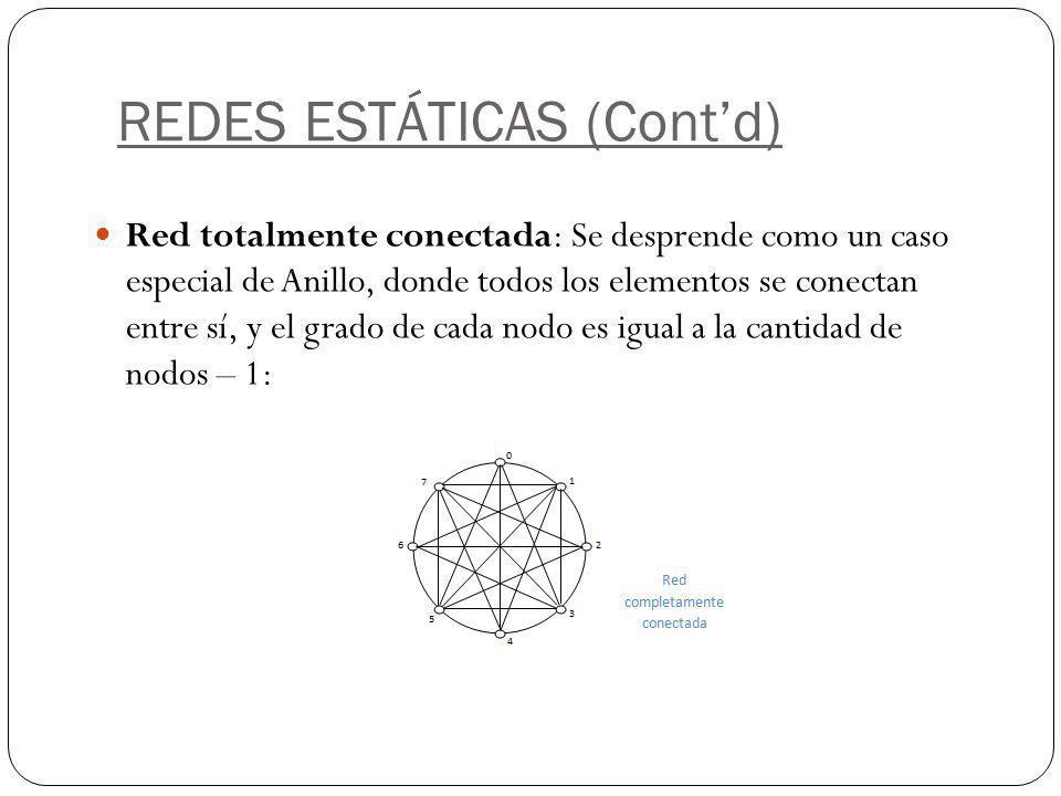 REDES ESTÁTICAS (Contd) Red totalmente conectada: Se desprende como un caso especial de Anillo, donde todos los elementos se conectan entre sí, y el g