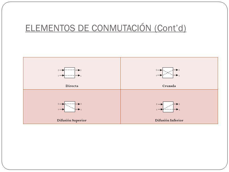 ELEMENTOS DE CONMUTACIÓN (Contd) DirectaCruzada Difusión SuperiorDifusión Inferior 0 1 0 1 0 1 0 1 0 1 0 1 0 1 0 1