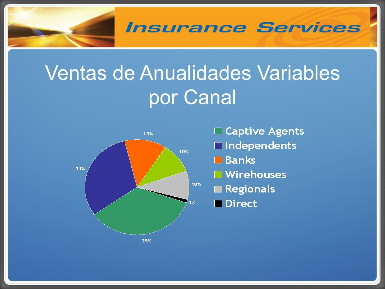 Ventas de Anualidades Variables por Canal