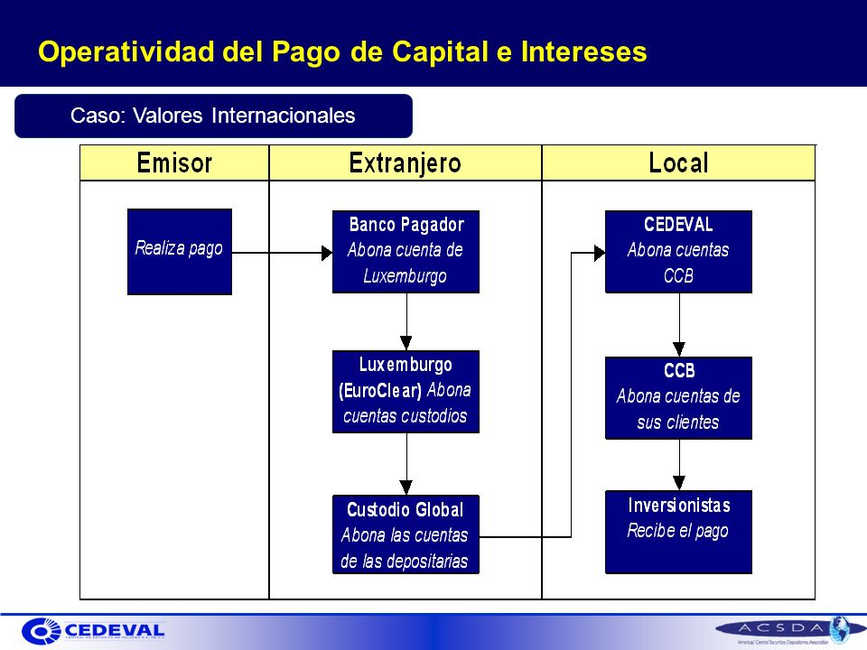 Operatividad del Pago de Capital e Intereses Caso: Valores Internacionales