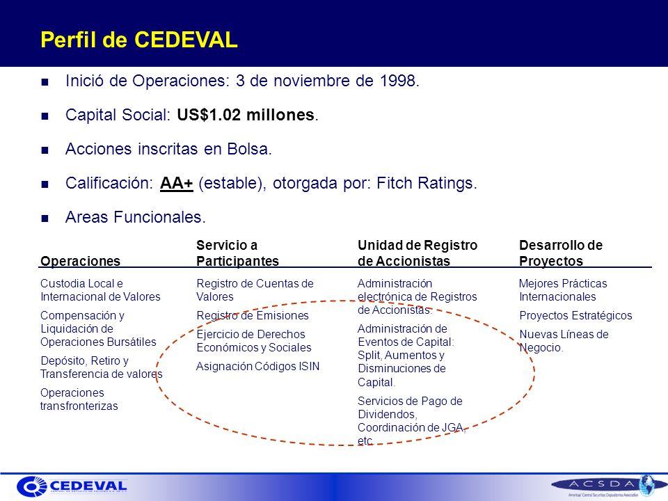 Perfil de CEDEVAL Inició de Operaciones: 3 de noviembre de 1998.