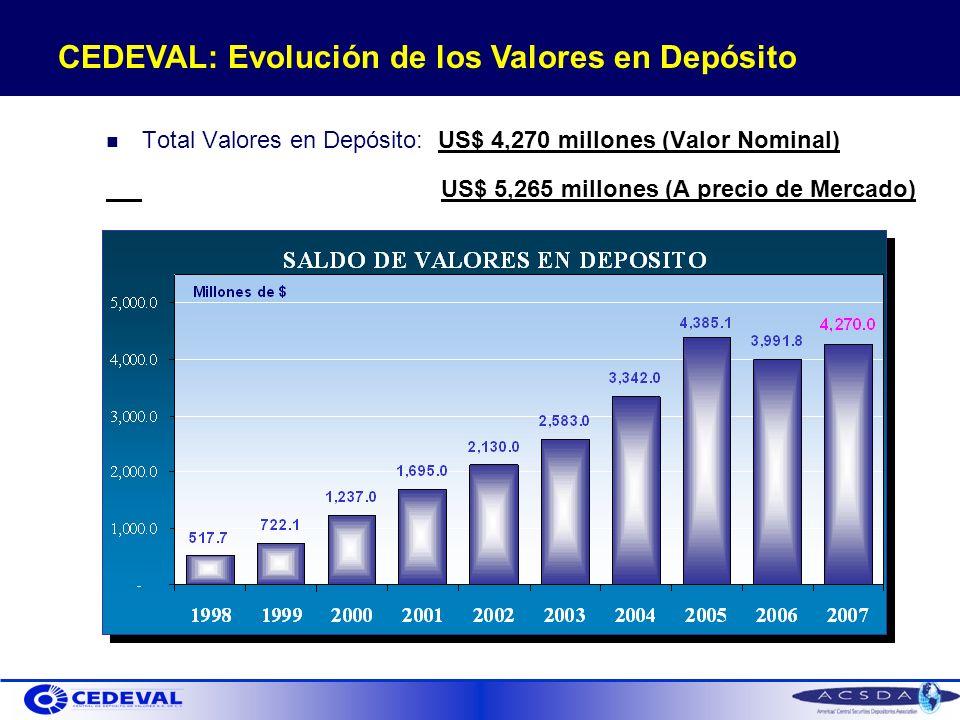 CEDEVAL: Evolución de los Valores en Depósito Total Valores en Depósito: US$ 4,270 millones (Valor Nominal) US$ 5,265 millones (A precio de Mercado)
