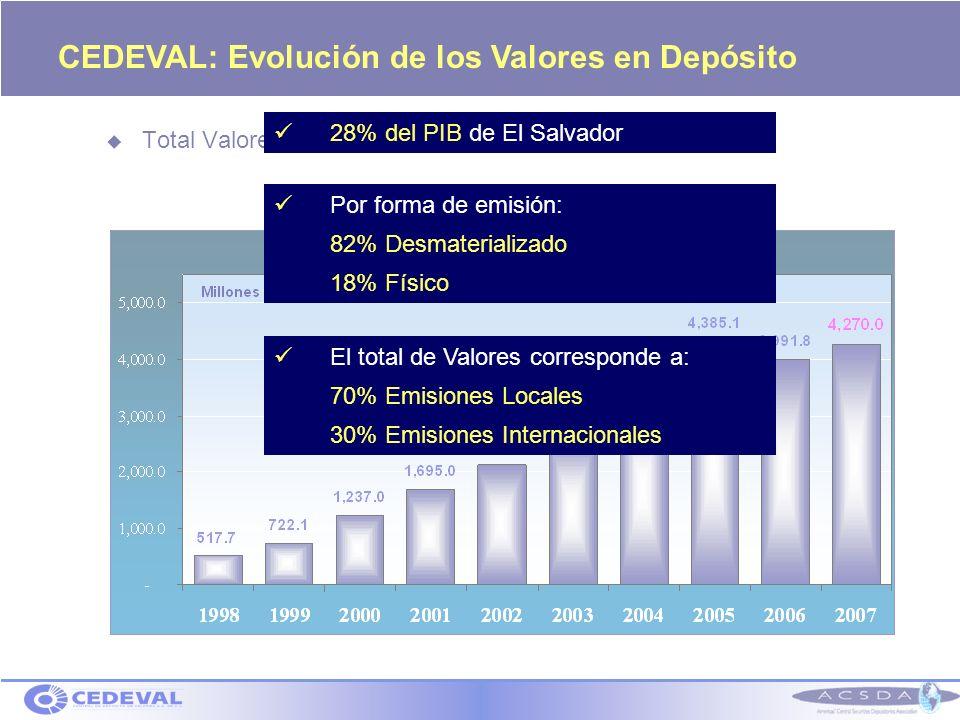 CEDEVAL: Evolución de los Valores en Depósito Total Valores en Depósito: US$ 4,270 millones 28% del PIB de El Salvador El total de Valores corresponde a: 70% Emisiones Locales 30% Emisiones Internacionales Por forma de emisión: 82% Desmaterializado 18% Físico