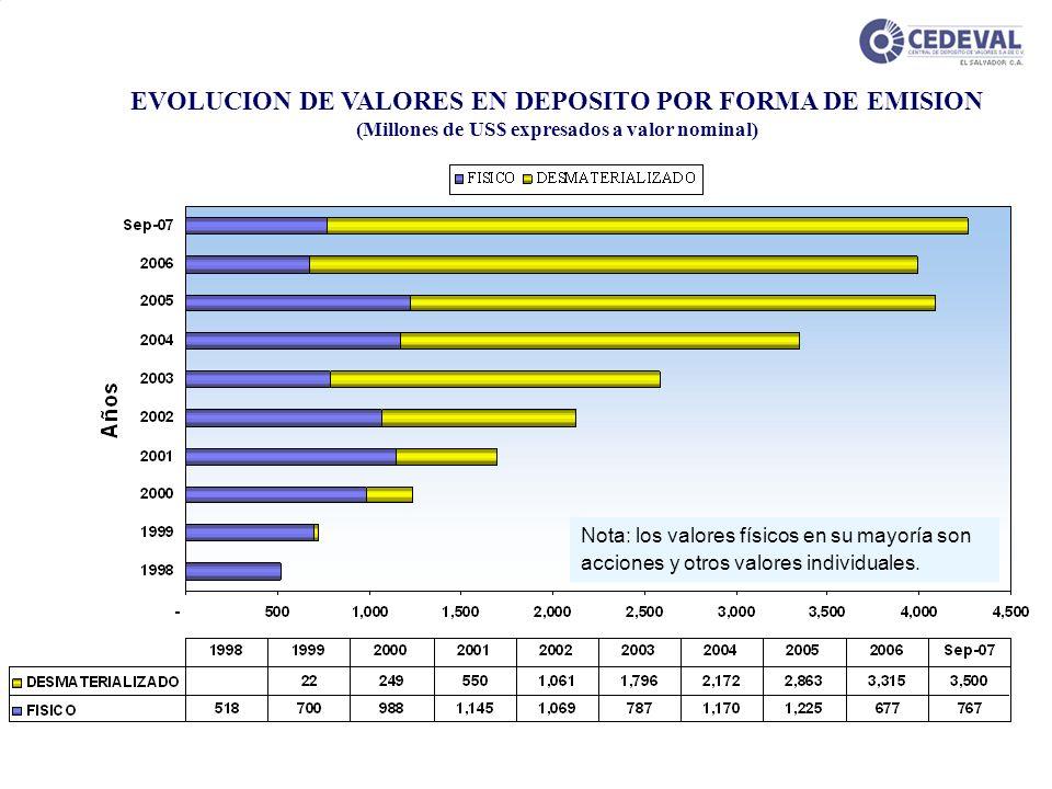 Desmaterialización de Valores en El Salvador EVOLUCION DE VALORES EN DEPOSITO POR FORMA DE EMISION (Millones de US$ expresados a valor nominal) Nota: los valores físicos en su mayoría son acciones y otros valores individuales.