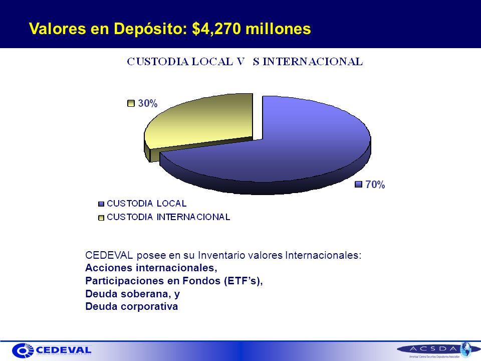 Valores en Depósito: $4,270 millones CEDEVAL posee en su Inventario valores Internacionales: Acciones internacionales, Participaciones en Fondos (ETFs), Deuda soberana, y Deuda corporativa