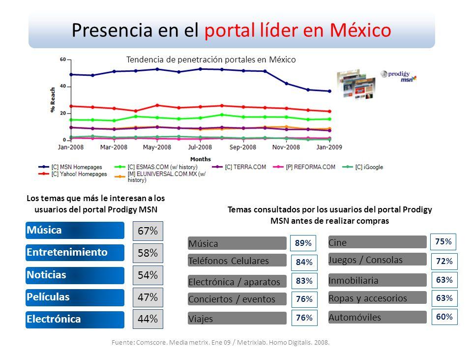 Presencia en el portal líder en México Entretenimiento Electrónica Música Películas Noticias 67% 58% 54% 47% 44% Los temas que más le interesan a los usuarios del portal Prodigy MSN Teléfonos Celulares Viajes Música Conciertos / eventos Electrónica / aparatos Temas consultados por los usuarios del portal Prodigy MSN antes de realizar compras 89% 84% 83% 76% Juegos / Consolas Automóviles Cine Ropas y accesorios Inmobiliaria 75% 72% 63% 60% Fuente: Comscore.