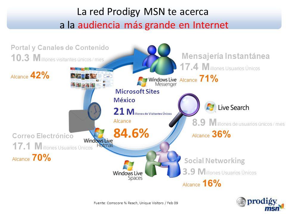 La red Prodigy MSN te acerca a la audiencia más grande en Internet Fuente: Comscore % Reach, Unique Visitors / Feb 09 Social Networking 3.9 M illones Usuarios Únicos Alcance 16% Mensajería Instantánea 17.4 M illones Usuarios Únicos Alcance 71% Correo Electrónico 17.1 M illones Usuarios Únicos Alcance 70% 8.9 M i llones de usuarios únicos / mes Alcance 36% Microsoft Sites México 21 M illones de Visitantes Únicos Alcance 84.6% Portal y Canales de Contenido 10.3 M illones visitantes únicos / mes Alcance 42%
