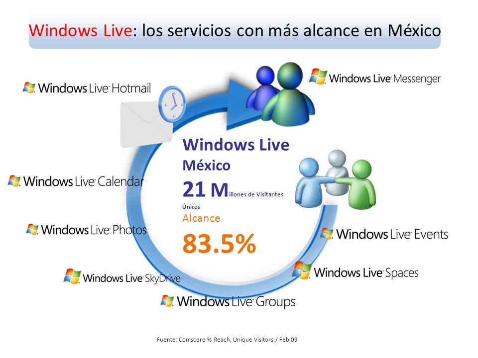 Windows Live: los servicios con más alcance en México Windows Live México 21 M illones de Visitantes Únicos Alcance 83.5% Fuente: Comscore % Reach, Unique Visitors / Feb 09