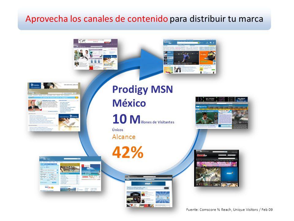 Aprovecha los canales de contenido para distribuir tu marca Prodigy MSN México 10 M illones de Visitantes Únicos Alcance 42% Fuente: Comscore % Reach, Unique Visitors / Feb 09