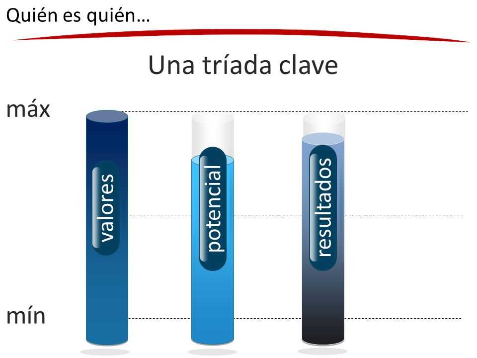 Dos variables claves: