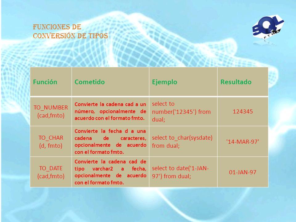 Función de manejo de fechas FunciónCometidoEjemploResultado SYSDATE Devuelve la fecha y hora actuales. select sysdate from dual; 14-MAR-97 ADD_MONTHS