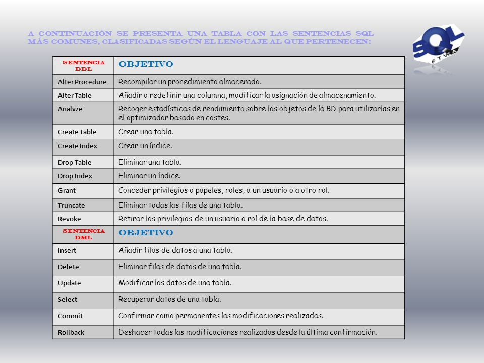 Clasificación de las Sentencias Las sentencias SQL se clasifican según su finalidad dando origen a tres lenguajes o mejor dicho sub lenguajes: el DDL
