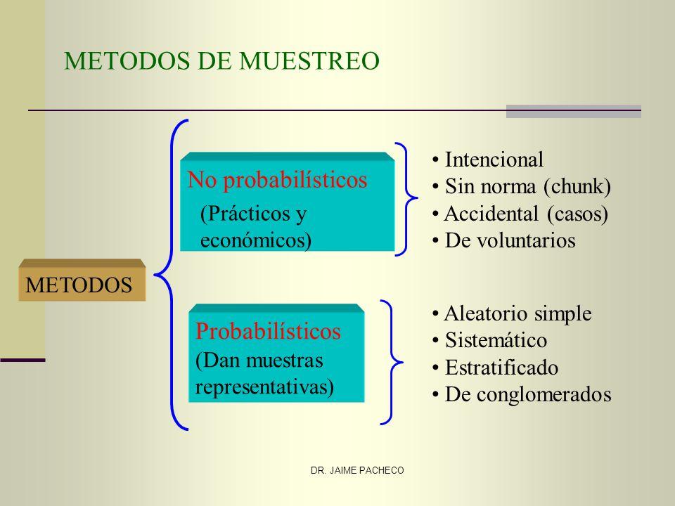 DR. JAIME PACHECO METODOS DE MUESTREO Intencional Sin norma (chunk) Accidental (casos) De voluntarios Aleatorio simple Sistemático Estratificado De co